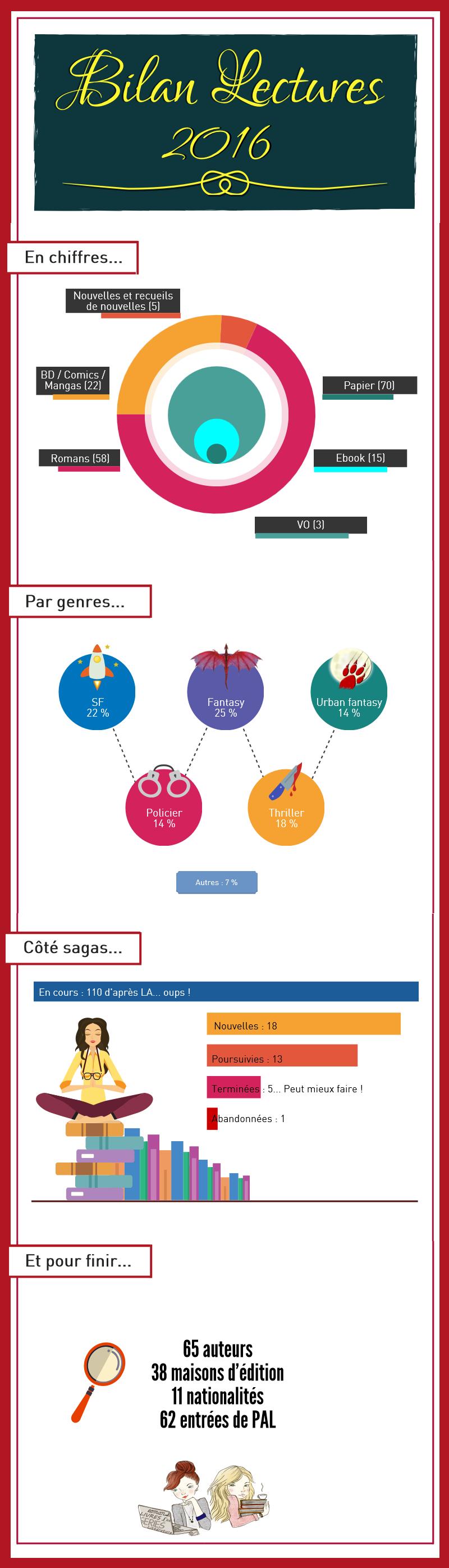 infographie bilan lectures 2016