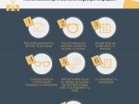 Infographie : Résolutions d'une blogueuse débordée